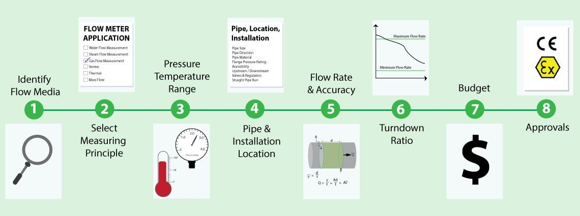 Learn how to choose the right Flow Meter
