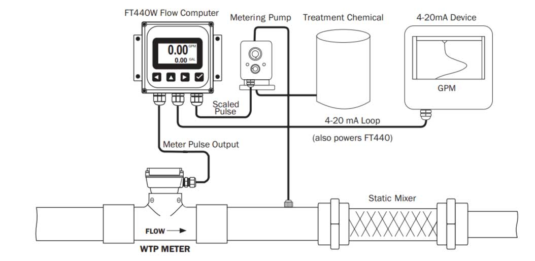 Seametrics WTP Turbine Flow Meter Application