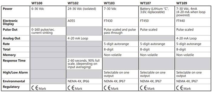 Seametrics WTP Electronics Options & Specifications